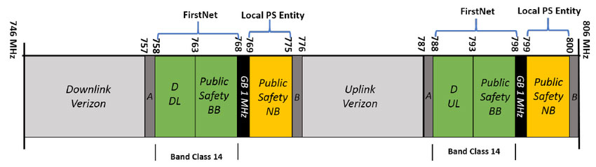 Design Considerations for Public Safety DAS in the LTE Era