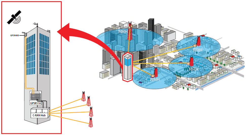 Digital GPS Repeaters for Wireless Network Timing