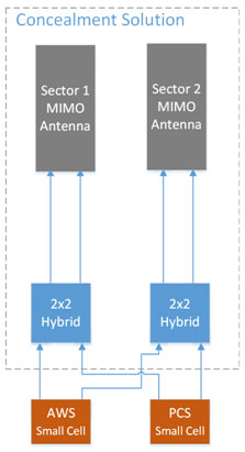 Addressing small cell issues: Size and RF performance