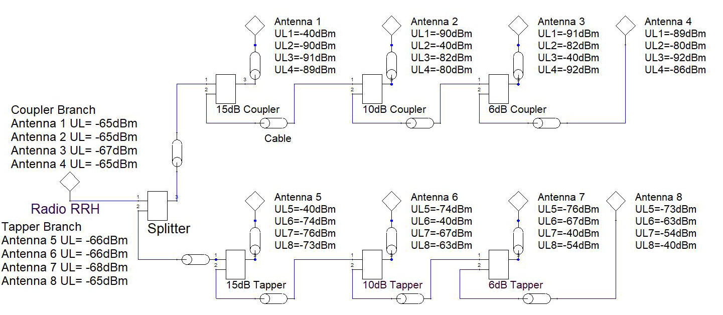 Tappers vs Couplers for Ultra-Wideband Signal Distribution Networks